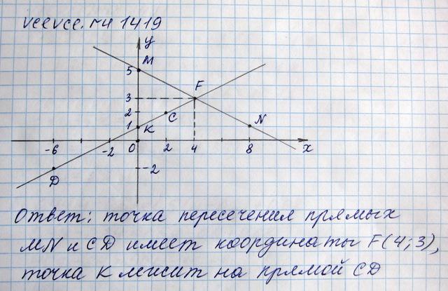 Гдз виленкин 6 класс 1419