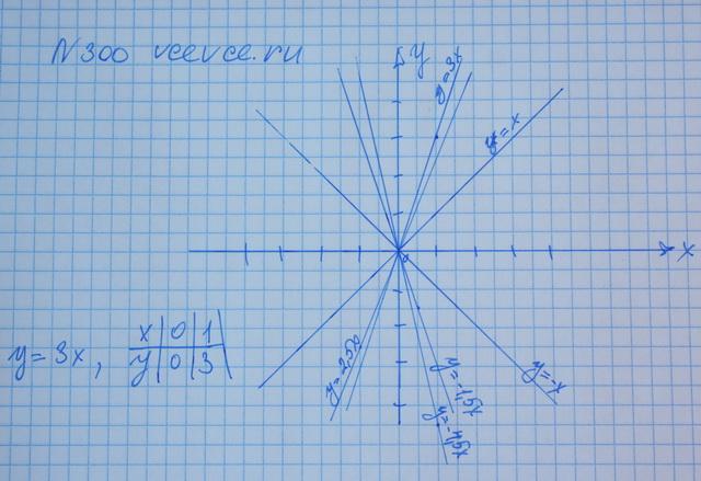 Алгебра 7 класс макарычев номер 300 гдз